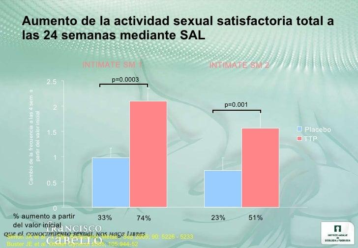 Aumento de la actividad sexual satisfactoria total a las 24 semanas mediante SAL INTIMATE SM 1 p=0.0003 % aumento a partir...
