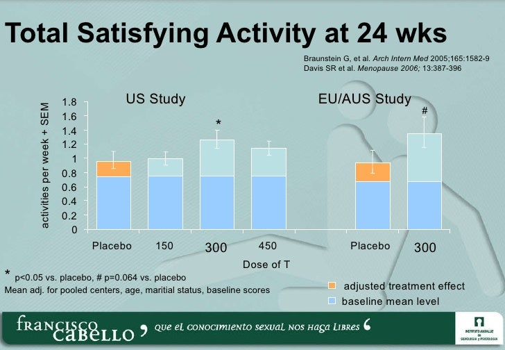 Total Satisfying Activity at 24 wks *  p<0.05 vs. placebo, # p=0.064 vs. placebo Mean adj. for pooled centers, age, mariti...