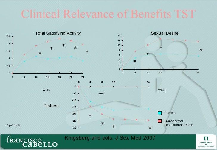 Clinical Relevance of Benefits TST Week Week Week Sexual Desire Distress Total Satisfying Activity * * * * * * * * * * * *...