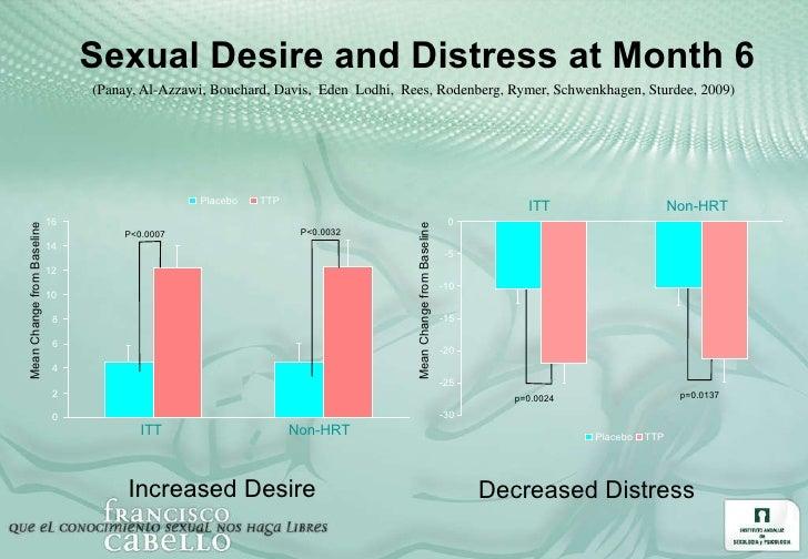 Sexual Desire and Distress at Month 6 (Panay, Al-Azzawi, Bouchard, Davis,   Eden   Lodhi,   Rees, Rodenberg, Rymer, Schwen...