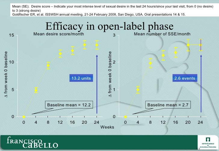 Efficacy in open-label phase Mean number of SSE/month Mean desire score/month ∆  from week 0 baseline ∆  from week 0 basel...