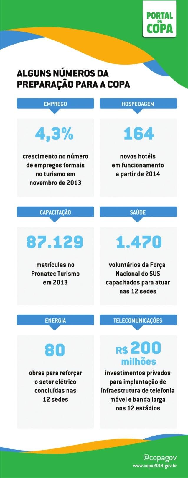 Dilma faz resumo da preparação do país para Copa