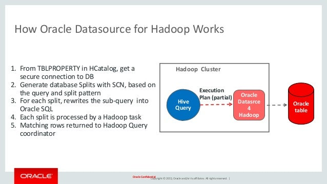 Turning Relational Database Tables into Hadoop Datasources