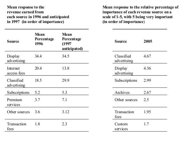 other comparisons • micropayments • registration • attitudes towards print • promising strategies