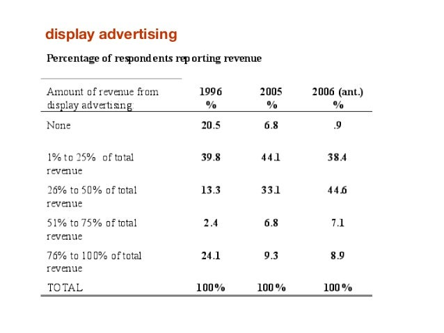 Perceptions of the impact of the online site on the print product