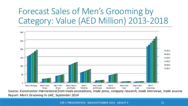 A Study on Men's Personal Care Industry in Dubai