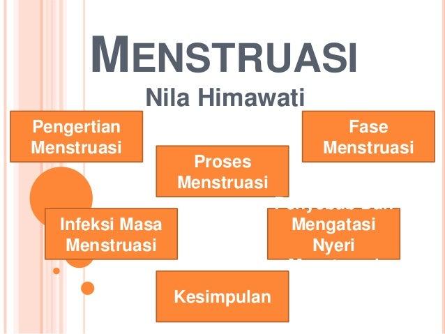 MENSTRUASI Nila Himawati Pengertian Menstruasi  Proses Menstruasi  Fase Menstruasi Penyebab Dan Mengatasi Nyeri Menstruasi...