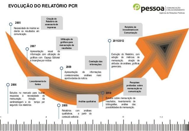 2005 Necessidade de mostrar ao cliente os resultados em comunicação. 2006 Estudos no mercado para buscar respostas à neces...