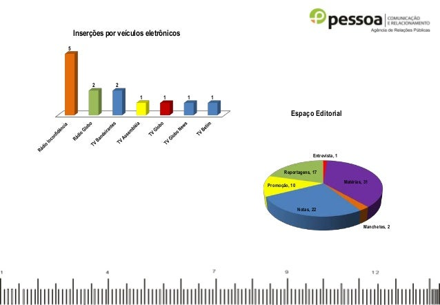 5 2 2 1 1 1 1 Inserções por veículos eletrônicos Entrevista, 1 Matérias, 31 Manchetes, 2 Notas, 22 Promoção, 10 Reportagen...