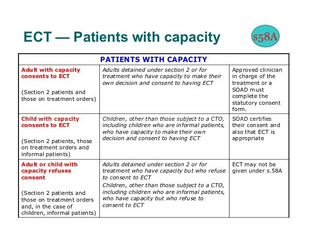 ECT — Patients with capacity                                                          s58A                               P...