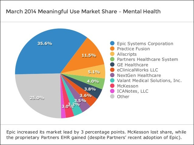Software Advice Industryview Mental Health Ehr Market