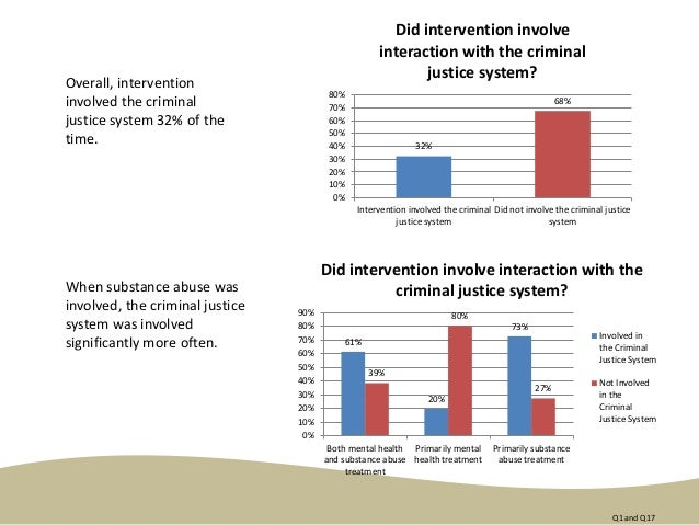 Overall, intervention involved the criminal justice system 32% of the time. When substance abuse was involved, the crimina...