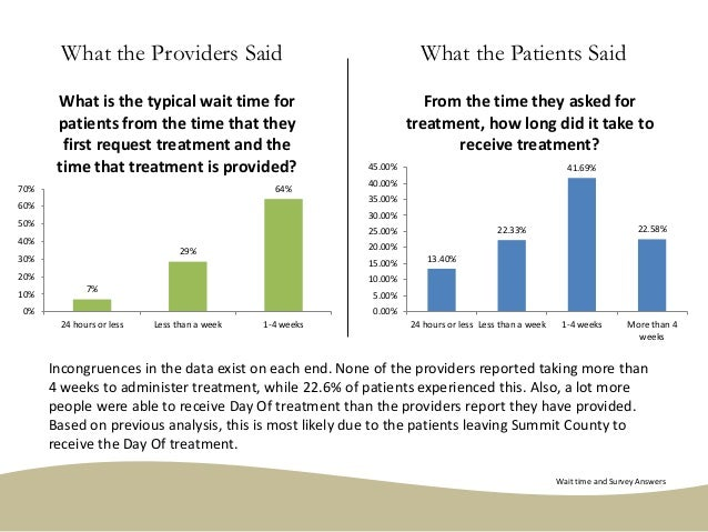 7% 29% 64% 0% 10% 20% 30% 40% 50% 60% 70% 24 hours or less Less than a week 1-4 weeks What is the typical wait time for pa...