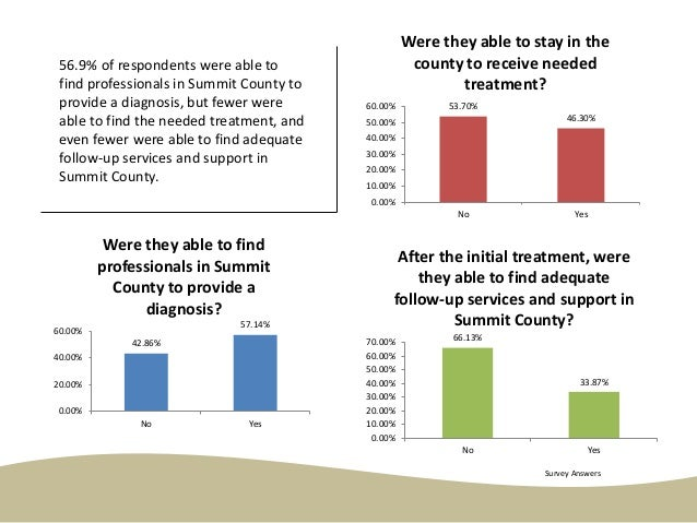 56.9% of respondents were able to find professionals in Summit County to provide a diagnosis, but fewer were able to find ...