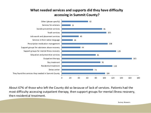 About 67% of those who left the County did so because of lack of services. Patients had the most difficulty accessing outp...