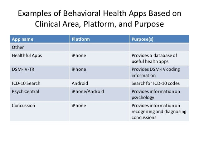 Examples of Behavioral Health Apps Based on Clinical Area, Platform, and Purpose App name Platform Purpose(s) Other Health...