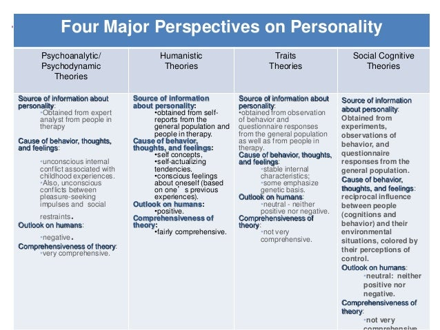 a description of the theory of human development an where personality comes from Evidence for propositions put forward by the five-factor theory of personality and  the theory of genotype → environment  perspectives on adult personality  development is complicated by differing  in human genes as a result of  evolution.