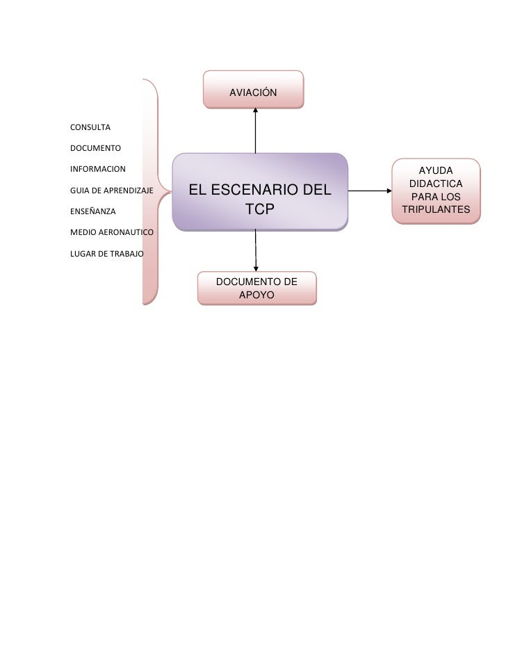 AVIACIÓN<br />CONSULTA<br />AYUDA DIDACTICA PARA LOS TRIPULANTESEL ESCENARIO DEL TCPDOCUMENTO<br />INFORMACION<br />GUIA D...