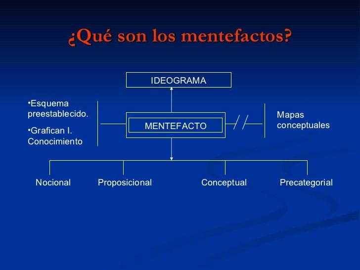 ¿Qué son los mentefactos? IDEOGRAMA Mapas conceptuales <ul><li>Esquema preestablecido. </li></ul><ul><li>Grafican I. Conoc...