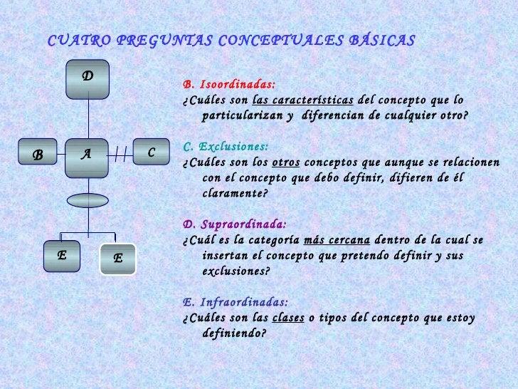 E B. Isoordinadas: ¿Cuáles son  las características  del concepto que lo particularizan y  diferencian de cualquier otro? ...