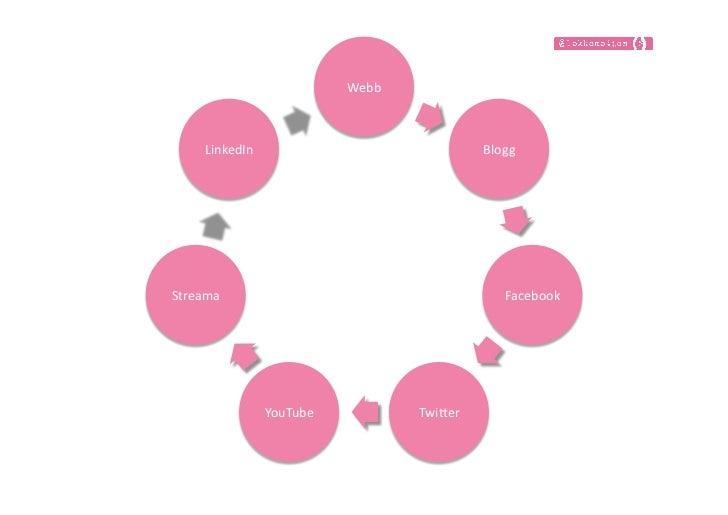 Sociala media för Mentor eget företag Slide 3