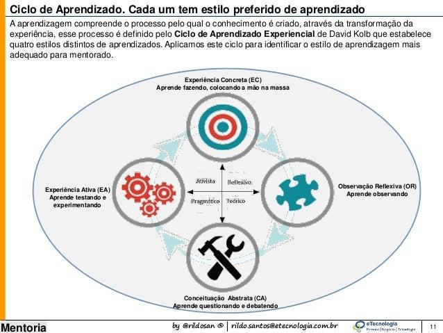 by @rildosan ® | rildo.santos@etecnologia.com.br Mentoria A aprendizagem compreende o processo pelo qual o conhecimento é ...