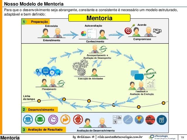 by @rildosan ® | rildo.santos@etecnologia.com.br Mentoria 19 Nosso Modelo de Mentoria Para que o desenvolvimento seja abra...