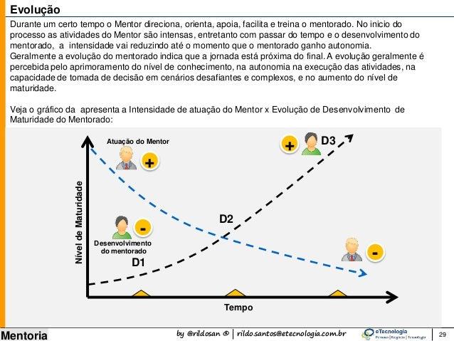 by @rildosan ® | rildo.santos@etecnologia.com.br Mentoria 29 Evolução Durante um certo tempo o Mentor direciona, orienta, ...