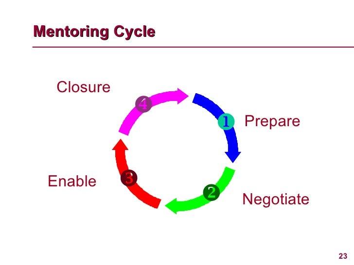 Mentoring Cycle     Prepare Negotiate Enable Closure