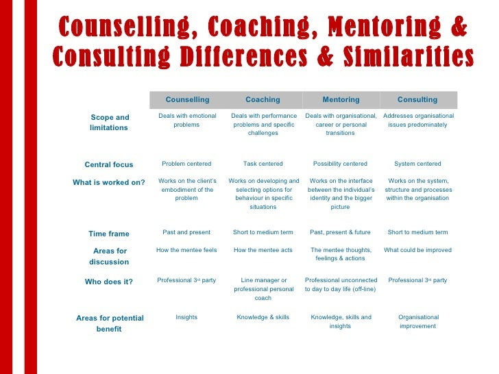 Analysis of mentoring coaching and counselling