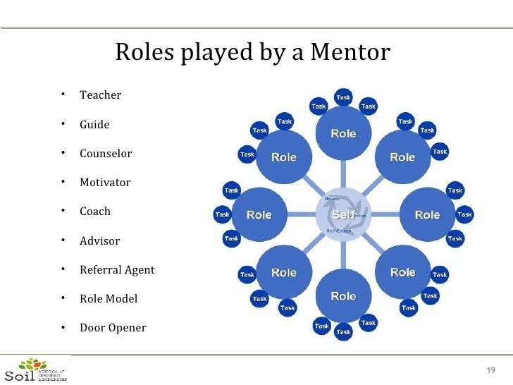 the role of mentor and its The significance of mentoring and its repercussions on the mentoring plays an important role in employee growth and advancement it has been found to be of special.