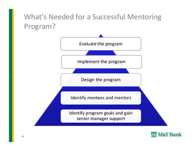 the mentoring project 1 compiled by aidan harney of engineers ireland tel: 00353 1 6651314 project plan for implementing a successful mentoring programme focus area.