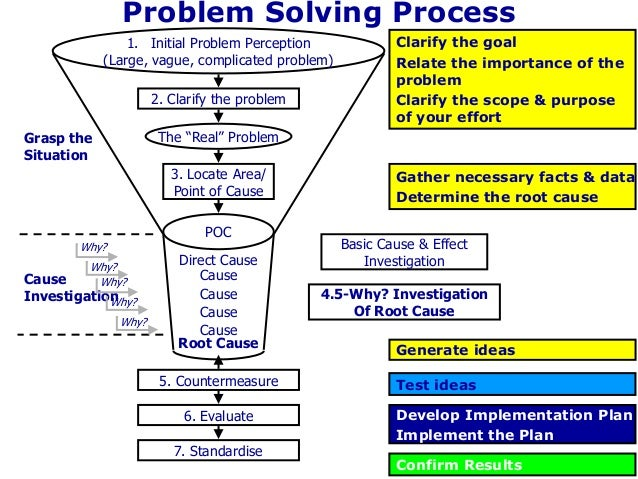 problem solving 5w1h