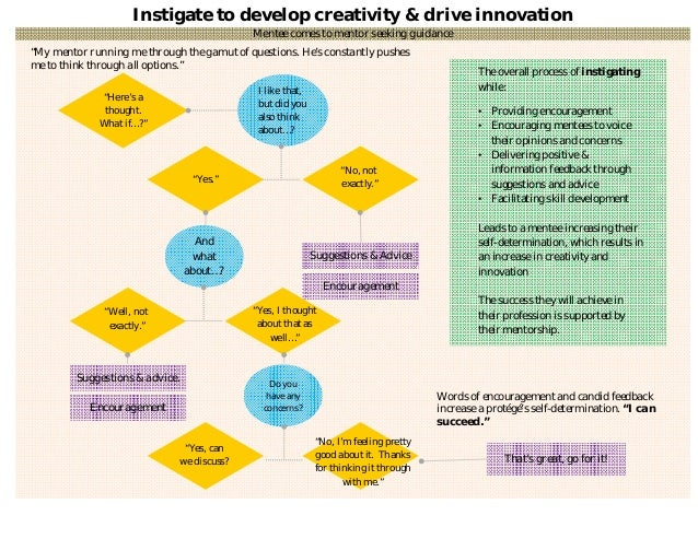 """Instigate to develop creativity & drive innovation Mentee comes to mentor seeking guidance """"Here's a thought. What if…?"""" I..."""
