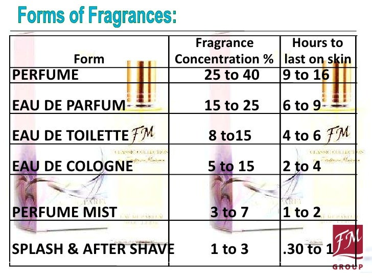 fm fragrance powerpoint presentation