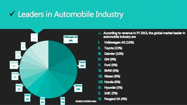 Global Automobile Industry