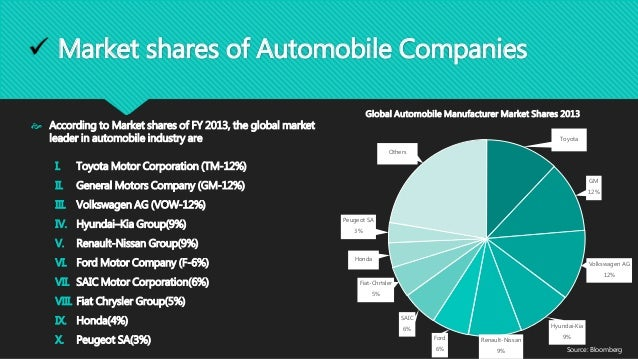 Car Manufacturers By Market Share Mail: Global Automobile Industry