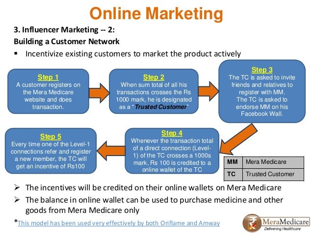 Mera Medicare Customer Acquisition Strategy