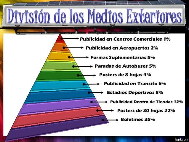Publicidad en Centros Comerciales 1%  Publicidad en Aeropuertos 2%    Formas Suplementarias 5%     Paradas de Autobuses 5%...
