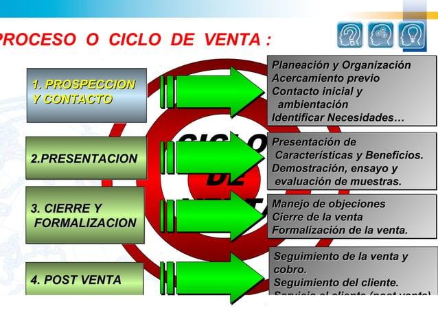 PROCESO O CICLO DE VENTA :                             Planeación y Organización                             Planeación   ...