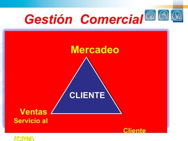 Gestión Comercial              Mercadeo              CLIENTE              CLIENTE VentasServicio al                       ...