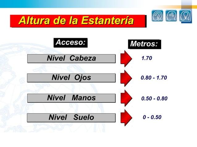 Altura de la EstanteríaAltura de la Estantería       Acceso:       Metros:                     Metros:     Nivel Cabeza   ...