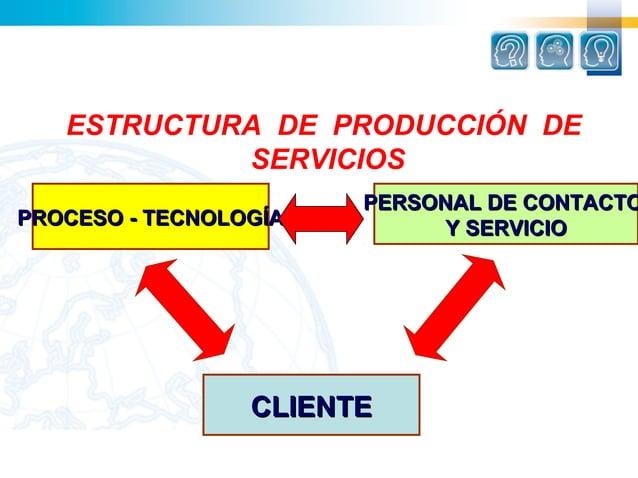 ESTRUCTURA DE PRODUCCIÓN DE            SERVICIOS                       PERSONAL DE CONTACTOPROCESO - TECNOLOGÍA         Y ...