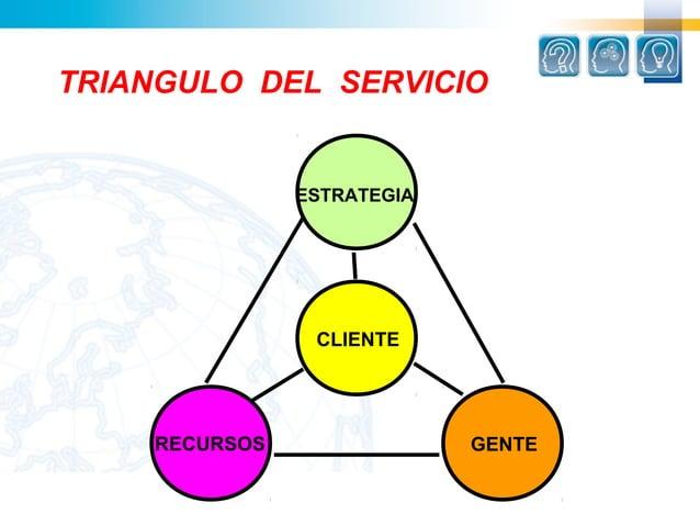 TRIANGULO DEL SERVICIO               ESTRATEGIA                CLIENTE    RECURSOS                GENTE