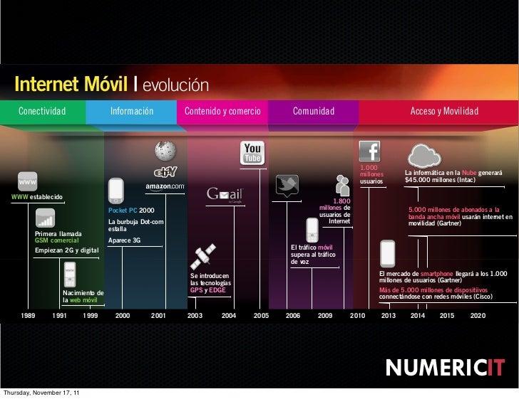Internet Móvil | evolución       Conectividad                      Información          Contenido y comercio       Comunid...