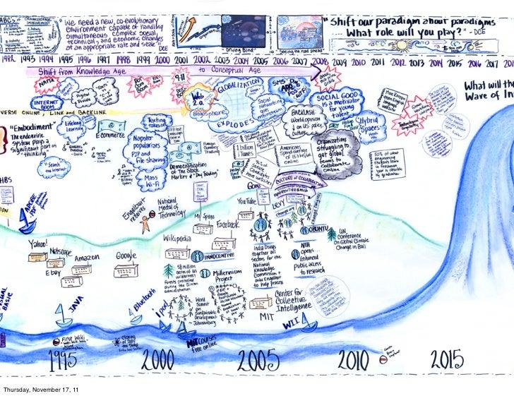 Implicaciones Técnicas         • Modelo de computación de los 70's al 2000.         • Renovación Tecnológica y la resisten...