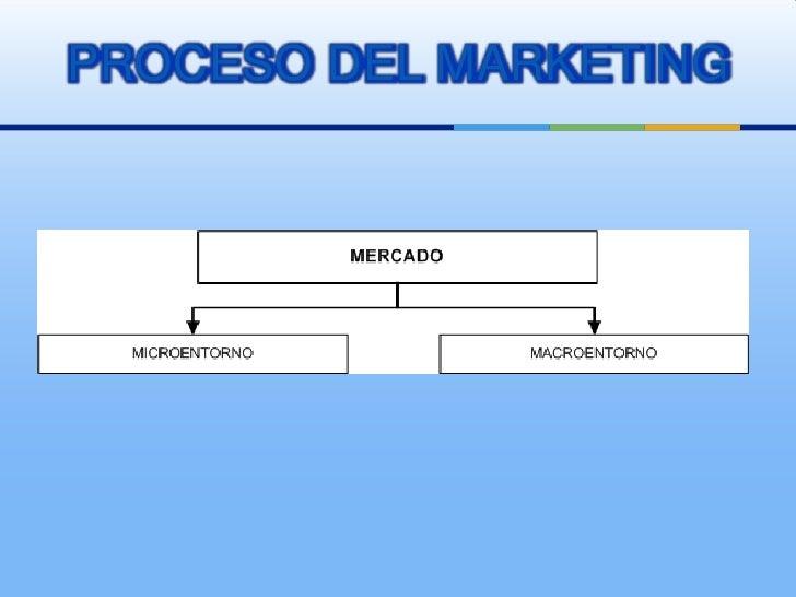 PROCESO DEL MARKETING<br />