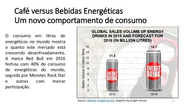 6ca21e23a9e51 Mercado de Bebidas Energéticas no Brasil Red Bull e Concorrentes