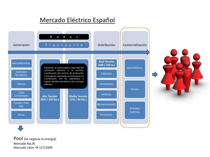 Mercado Eléctrico Español<br />R      e      d      e      s<br />T   r   a   n   s   p   o   r   t   e<br />Garantizar la...