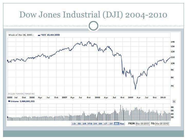 Dow Jones Industrial (DJI) 2004-2010